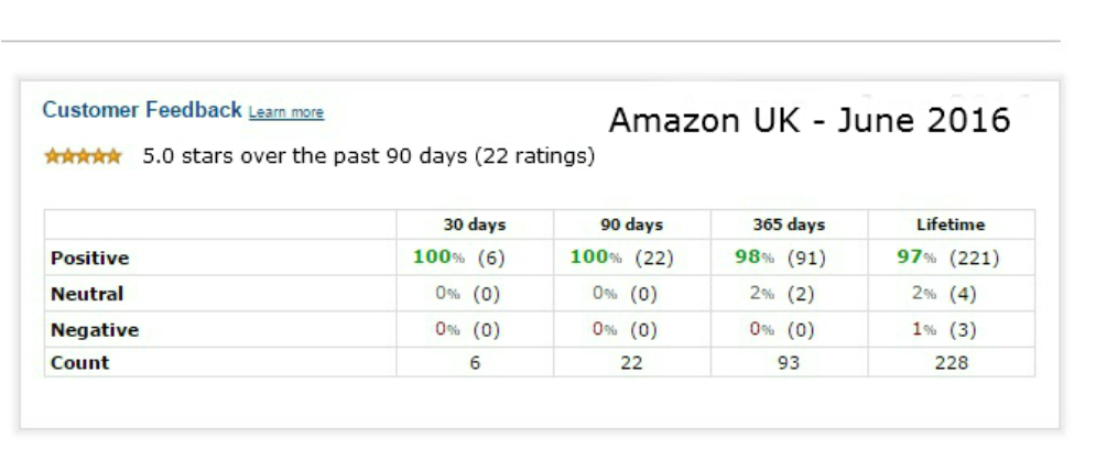 boudica-amazon-rating-90-days